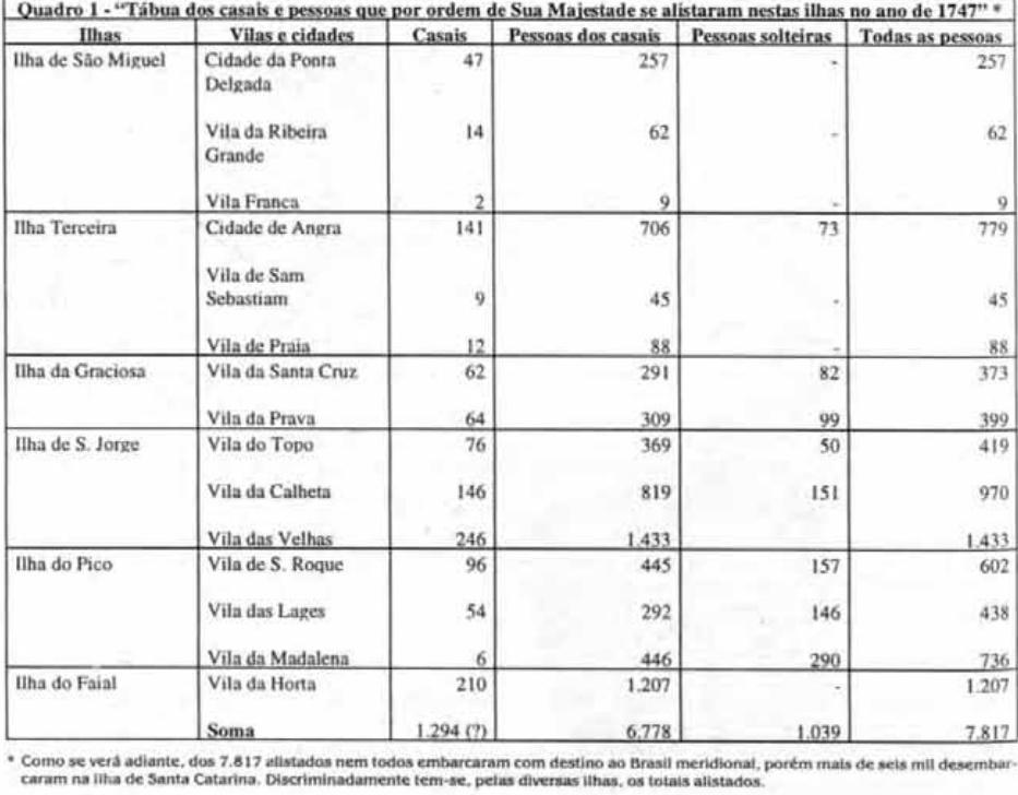 Tabela imigrantes dos Açores ao Brasil